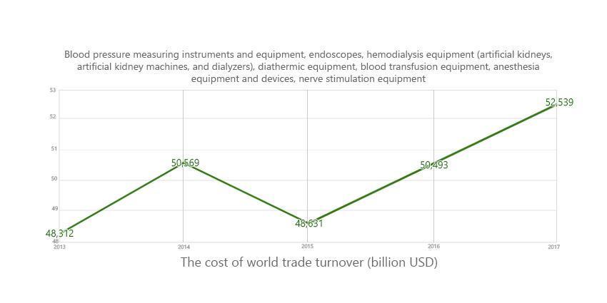 Global Medical Equipment Market | Overview and Segmentation