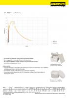 Photo LHT 03/17 D High-Temperature Furnace for Sintering Translucent Zirconia - 5
